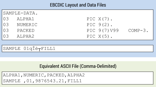 EBCDIC Layout and Conversion Primer